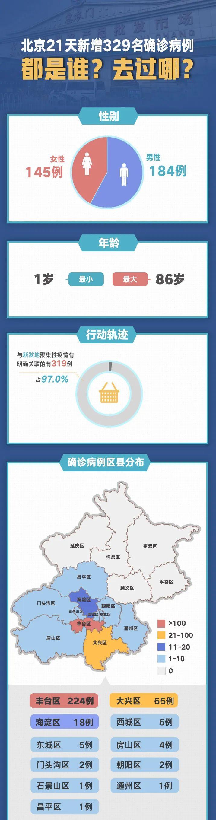 北京 北京21天新增329例,都是谁?去过哪?