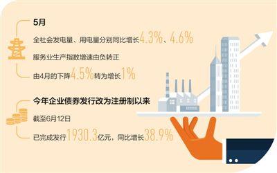 《【华宇在线娱乐】5月中国部分工业实物量指标明显回升 内需复苏明显》
