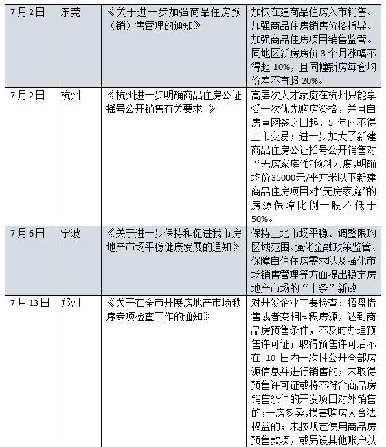体彩外围网站-楼市调控转向?7月全国6城发布楼市调控收紧政策