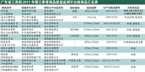 广东省工商部门公布酒类质量抽检结果市场上近半葡萄酒不合格