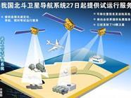"""Китайская навигационная система """"Бэйдоу"""" в опытном порядке начала предоставлять услуги потребителям"""