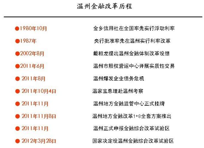 温州金融改革历程(资料图)