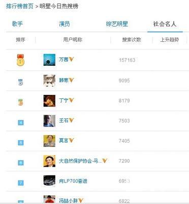 微博社会名人热搜榜截图
