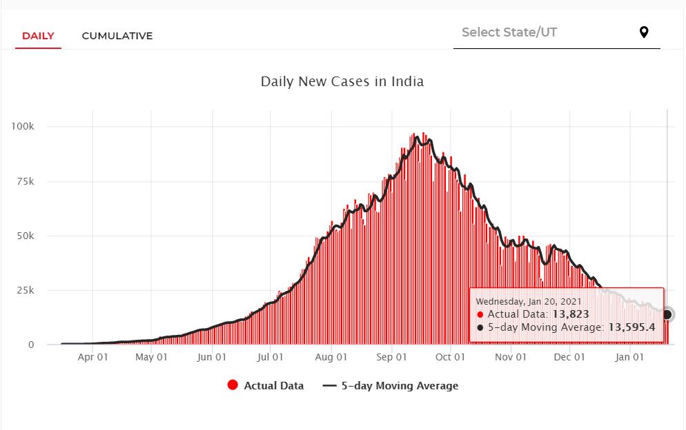 印度新增新冠肺炎确诊病例13823例 累计确诊超1059万例