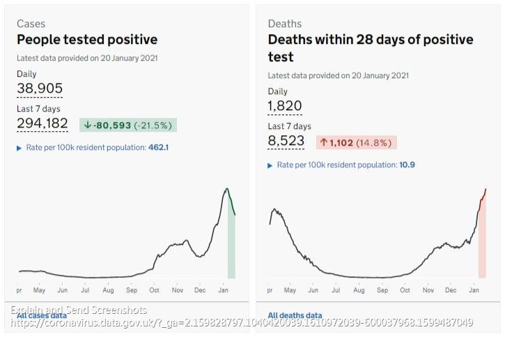 英国单日新增新冠确诊死亡患者1820人 再达最高值