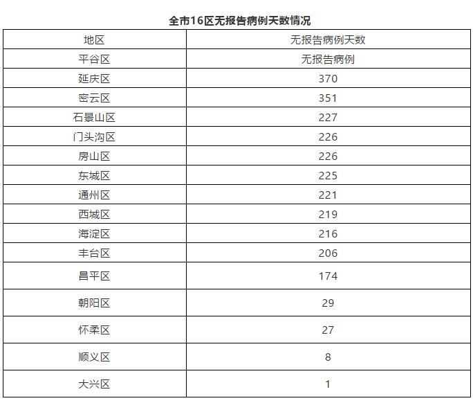 北京27日无新增报告本地新冠肺炎确诊病例 治愈出院1例