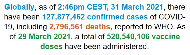 世卫组织:全球新冠肺炎确诊病例超过1.278亿例