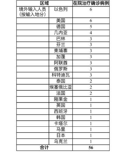 上海新增6例境外输入新冠肺炎确诊病例 治愈出院4例
