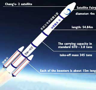 Introduction of Long March 3C (CZ-3C)