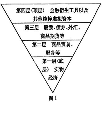 """世界经济发展呈""""倒金字塔""""型,即3%左右的实体经济支撑着97%左右的金融投资"""