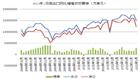 2012年1月进出口同比增速双双骤降
