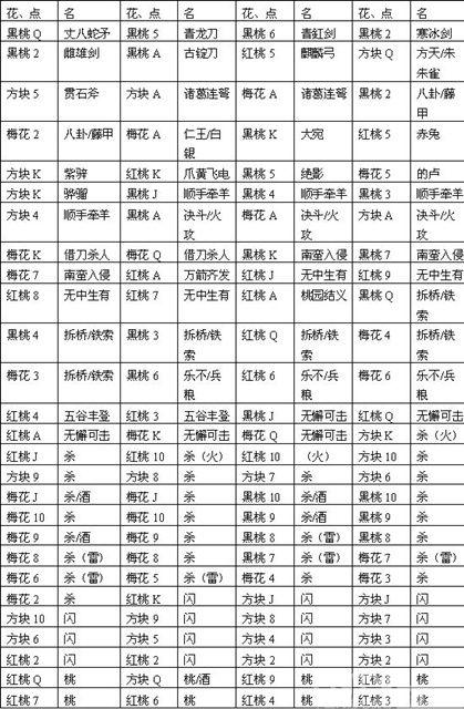 三国杀3V3民间全新玩法·群雄逐鹿——牌堆构成