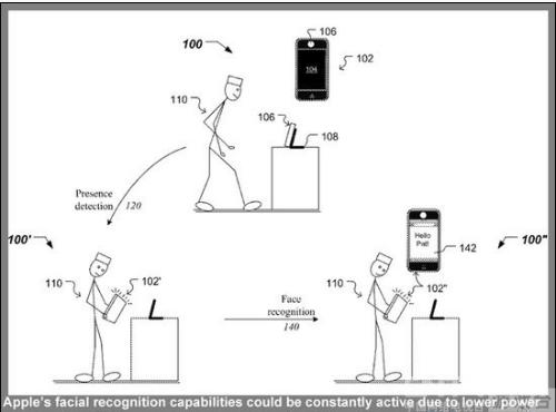 未来版本的iphone和ipad可以利用脸部识别技术通过前端摄像头来识别