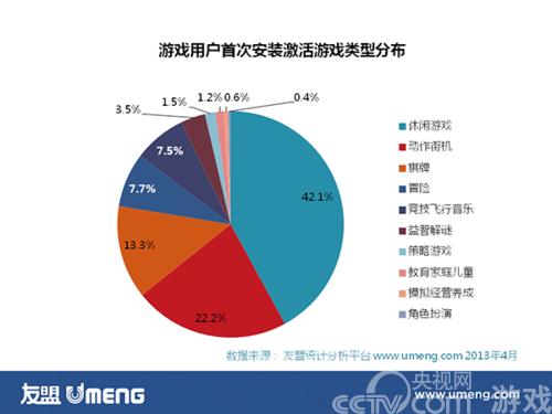 移动游戏用户首选轻游戏 角色扮演仅占0.4%_