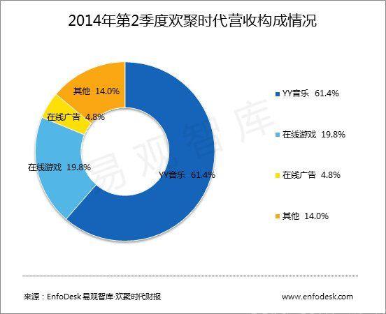 欢聚时代Q2财报:净利8.4亿 直播潜力巨大_产业