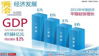 2011中国报告:经济发展篇
