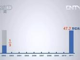 国内生产总值十年来迅速增长