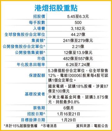 第二家进入香港的内地电力企业