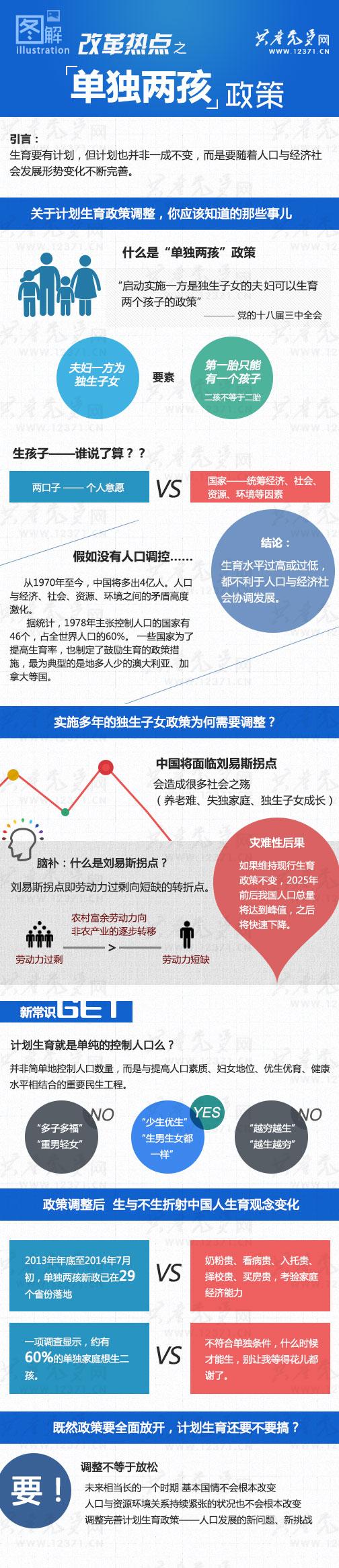 图解计划生育政策改革