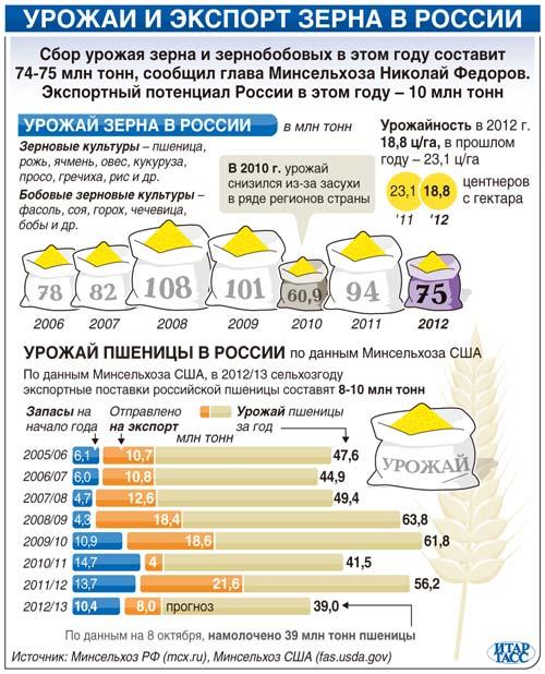 Урожаи и экспорт зерна в России