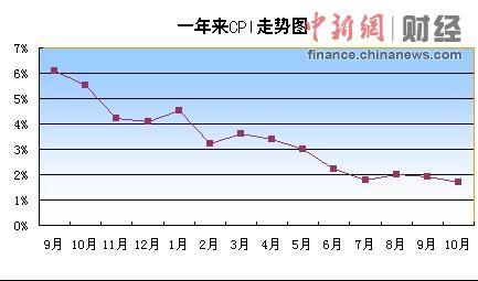 10月CPI同比涨1.7%创2010年2月以来新低(表)