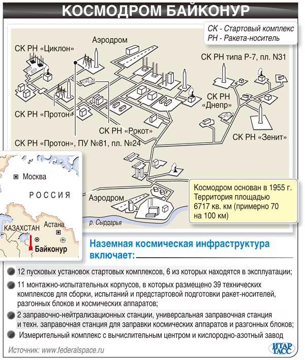 Космодром Байконур