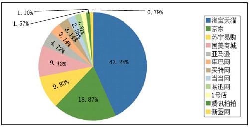 图为央视网315在线投诉平台2012年网购企业被投诉占比图