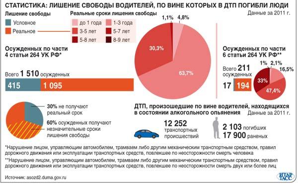 Увеличение штрафов за нарушение ПДД для нетрезвых водителей
