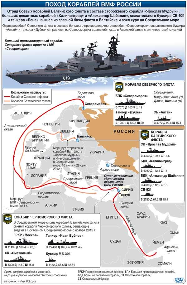 Поход кораблей ВМФ России