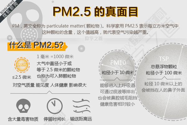 数字之道—PM2.5的真面目