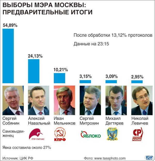 Выборах мэра Москвы : Предварительные итоги