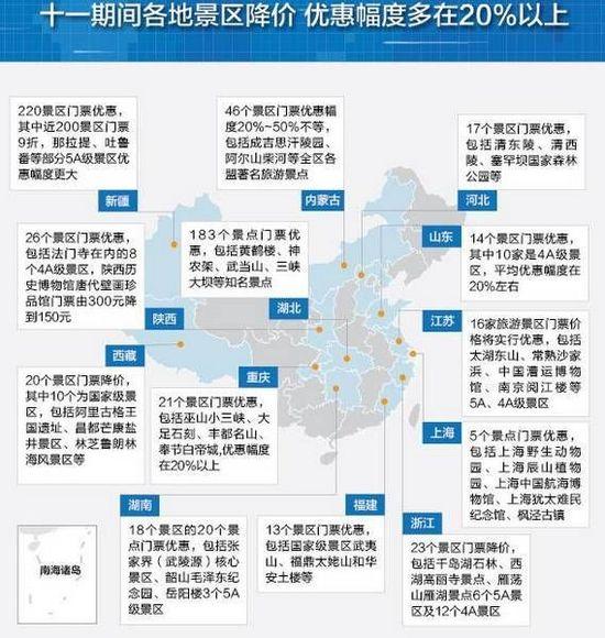 国家发展和改革委员会27日宣布,国庆节期间全国约1400家景区门票价格实行优惠。