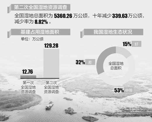 全国湿地面积减少近9% 基建占用湿地十年增9倍