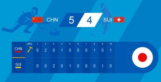 中国5比4胜瑞士
