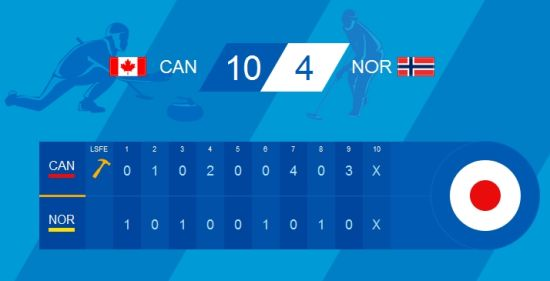 加拿大10比4胜挪威