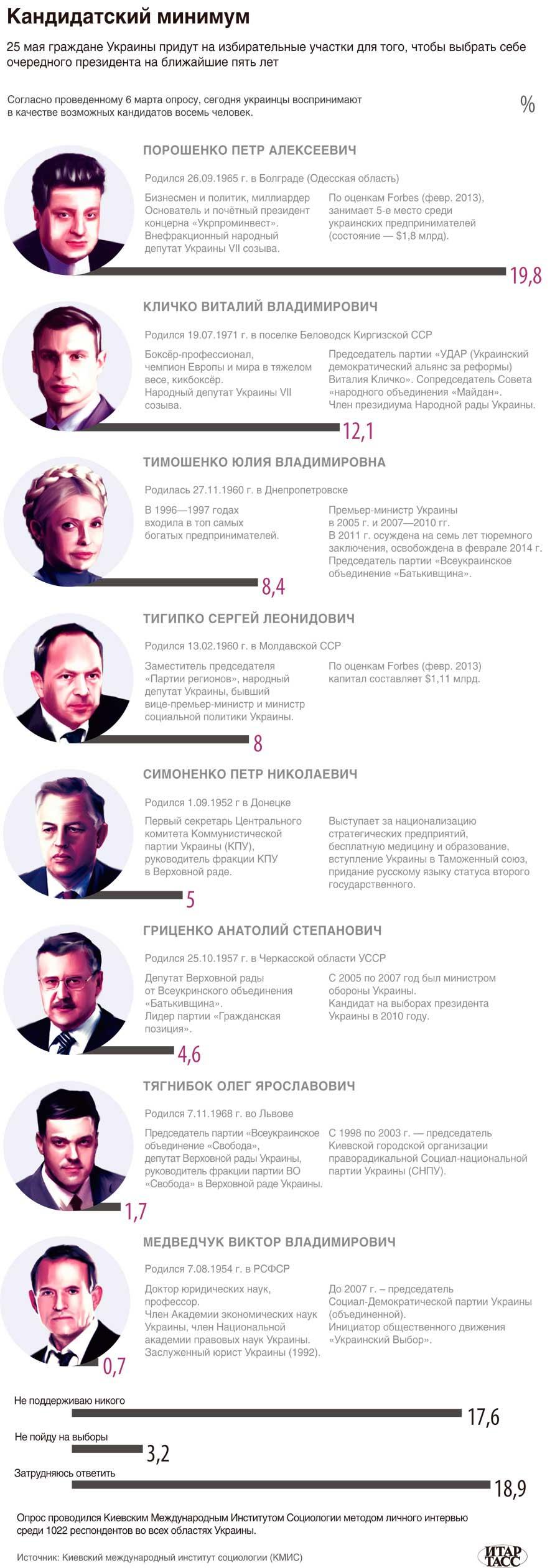 Сведения о восьми кандидатах в президенты Украины, лидирующих по результатам опросов