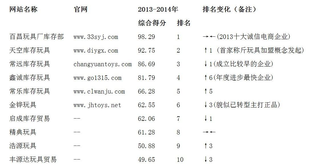 2013-2014澄海库存玩具公司年度综合排名