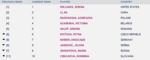 WTA排名:李娜稳居第2 莎娃第9齐布娃首进前10