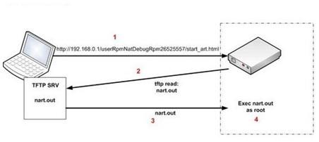 亚马逊协同电子商务系统结构图