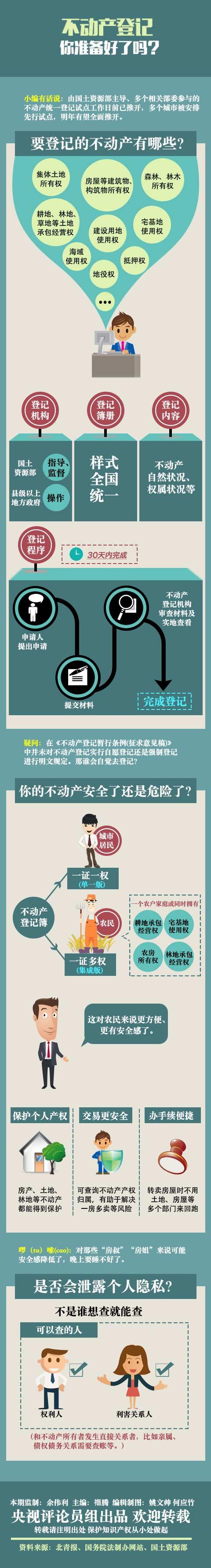 (2014.12.18转帖) 【一图解读】不动产登记 你准备好没 - 老倪 - 老倪 的博客