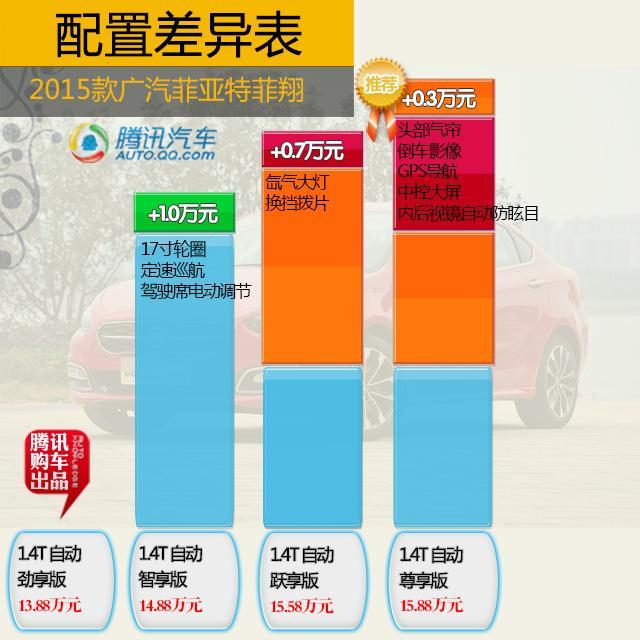 2015款菲翔购车手册 推荐劲享版及尊享版高清图片