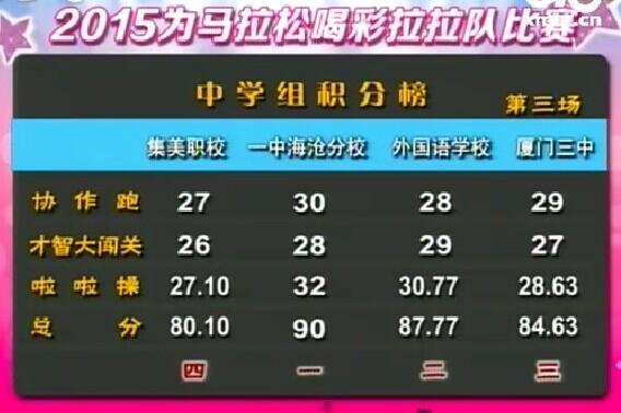 本场比赛的最后成绩和排名