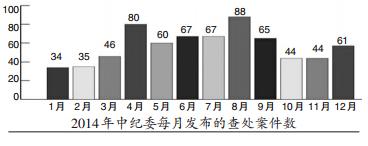 中纪委网站统计:腐败官员晚6时 最易落马 _粤语