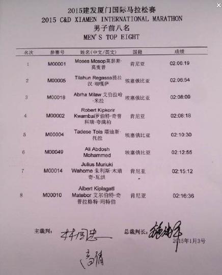 男子组前八名成绩