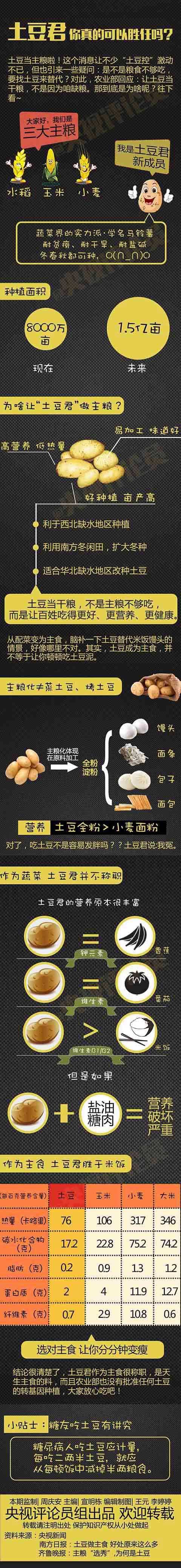 (2015.1.31转帖)  土豆做主食好处多 - 老倪 - 老倪 的博客