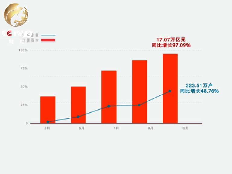 12月24日经济半小时_31省区市一周经济最亮点 2017年12月18日 12月24日