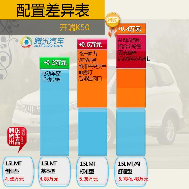 开瑞K50购车手册 推荐1.5L豪华型高清图片