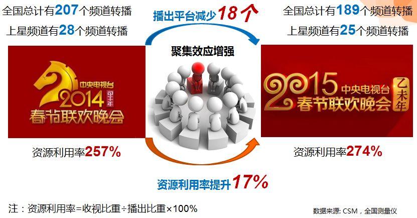 资源利用率提升17%