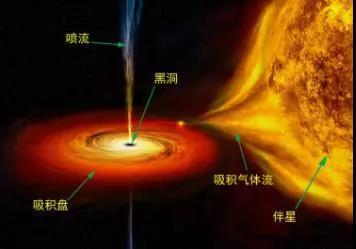 恒星级黑洞系统示意图