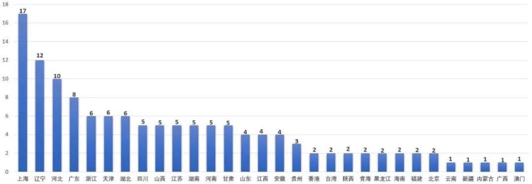 第二批工业遗产名录中遗产地域分布统计图,部分工业遗产跨多个区域